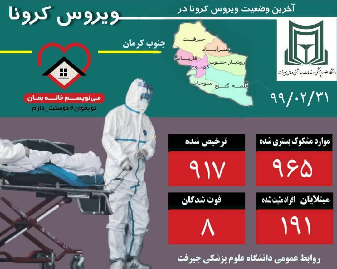 گزارش آخرین وضعیت بیماری کرونا ویروس در جنوب کرمان(۳۱ اردیبهشت)