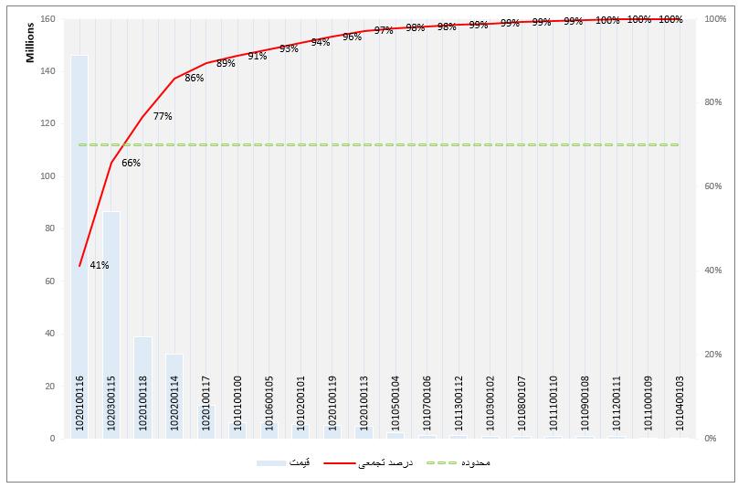 نمودار پارتو برنامه تحت اکسل حسابداری و مدیریت انبار