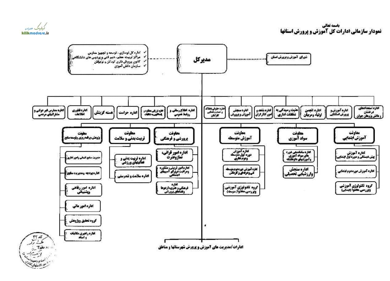 نمودار جدید سازمانی ادارات کل آموزش و پرورش استانها