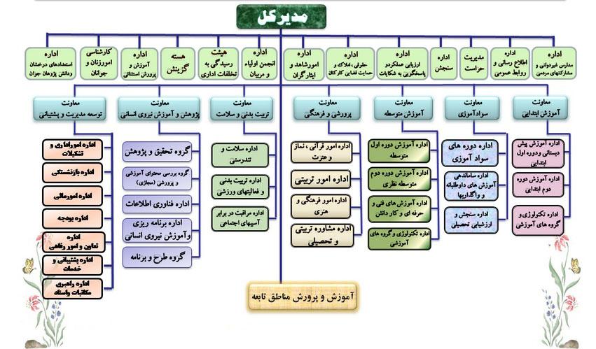 نمودار قدیم سازمانی ادارات کل آموزش و پرورش استانها