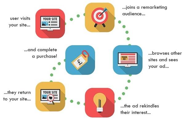 همه چیز درباره بازاریابی مجدد و ریمارکتینگ چیست