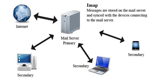 IMAP چیست و چگونه می توانم از آن استفاده کنم؟