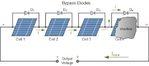 کارکرد دیود در صفحات خورشیدی
